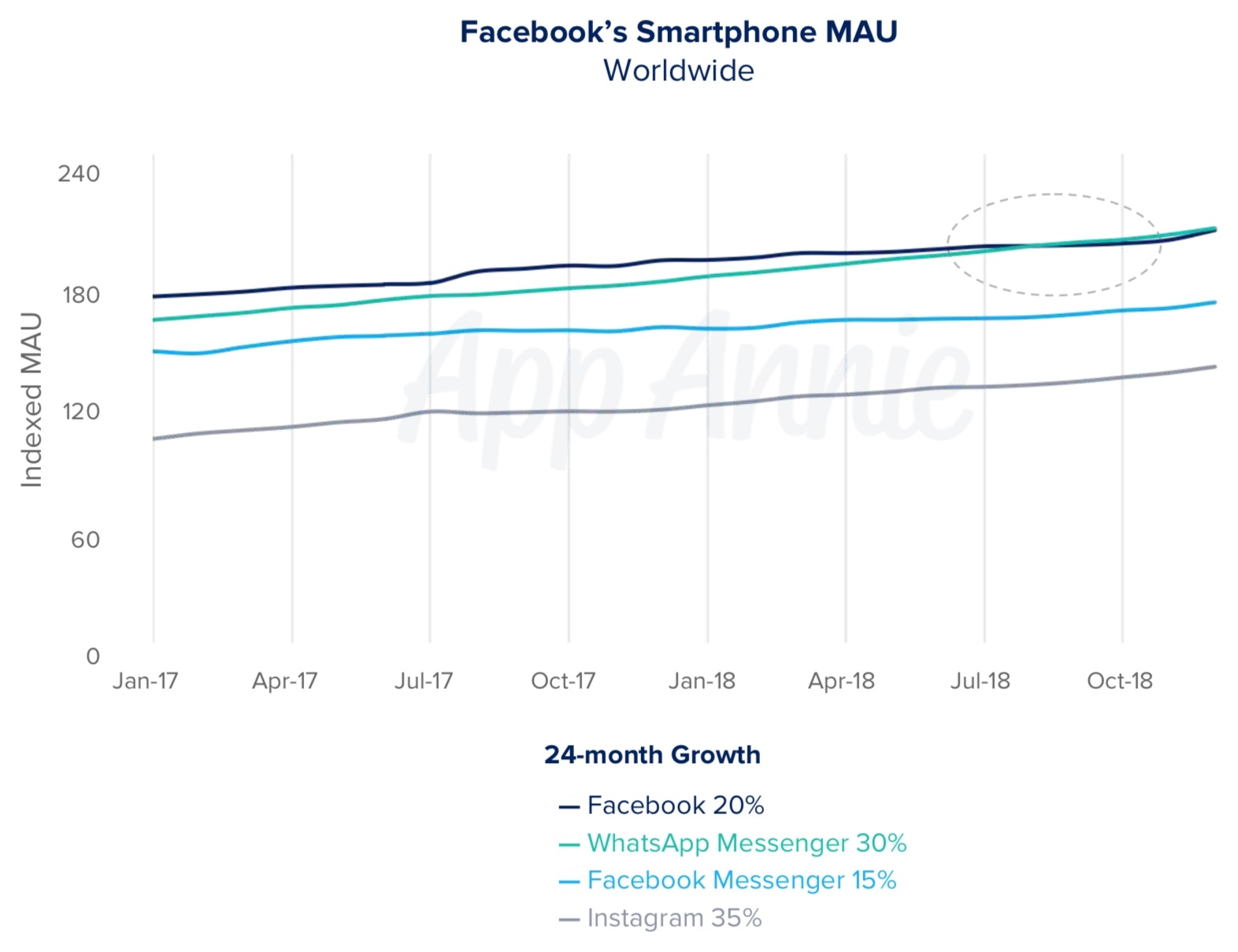 Apps mais populares do Facebook, App Annie
