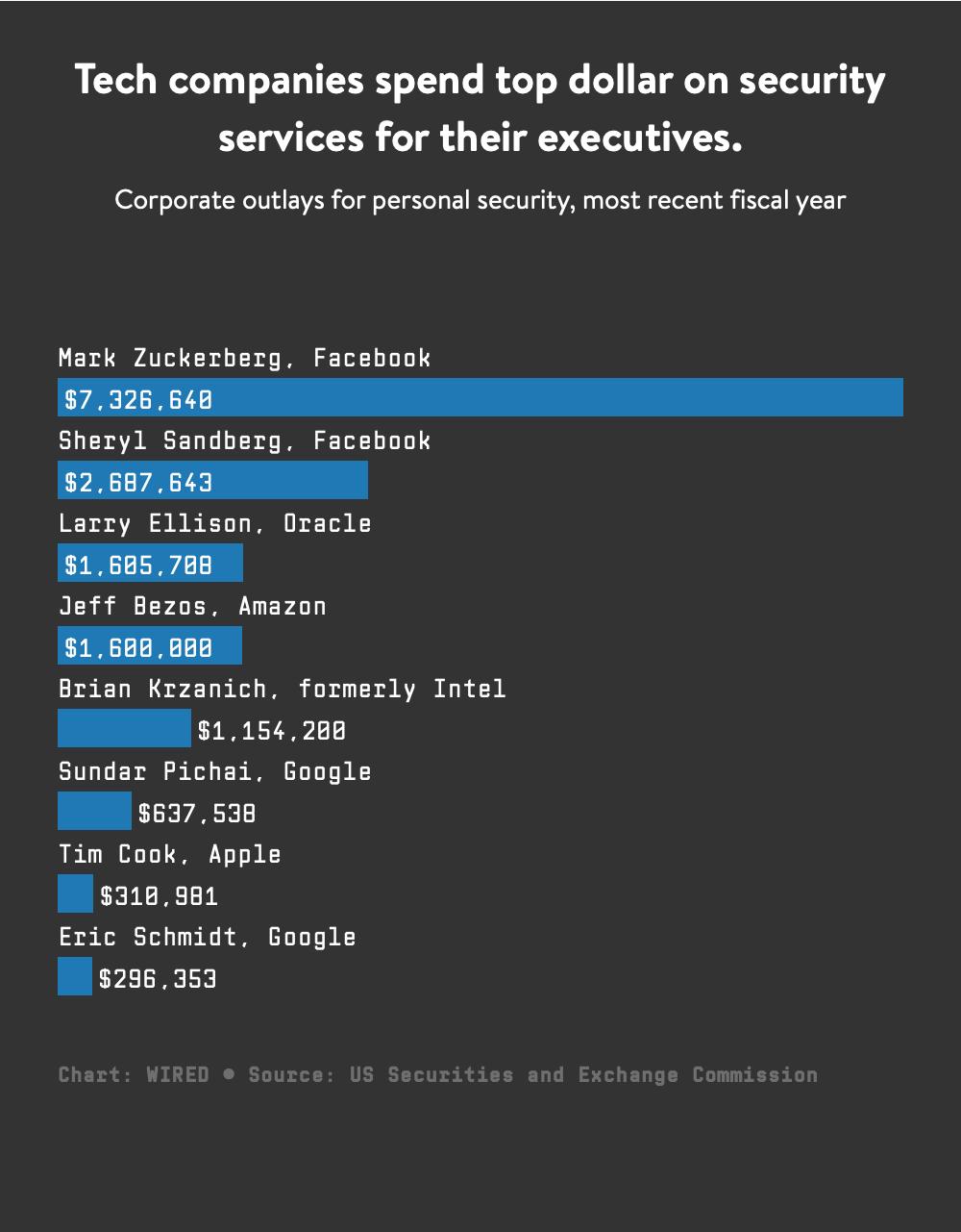 Custo de empresas com segurança para seus CEOs