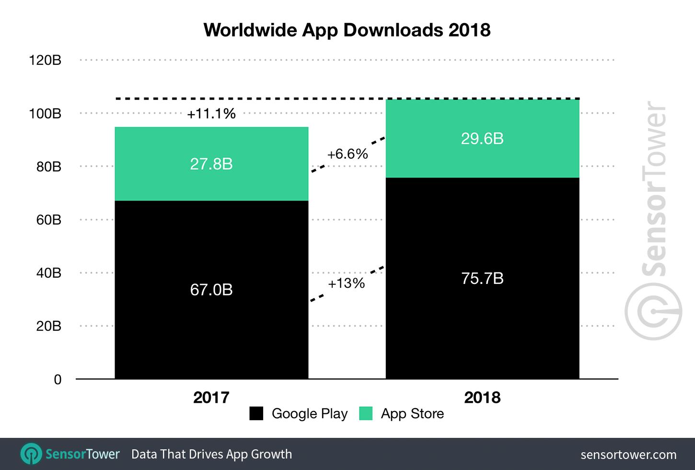 Estatísticas de 2018 das lojas de aplicativos, Sensor Tower