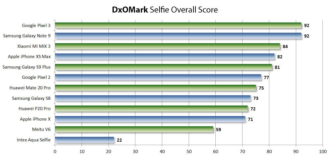 Teste de câmeras de selfie da DxO Labs