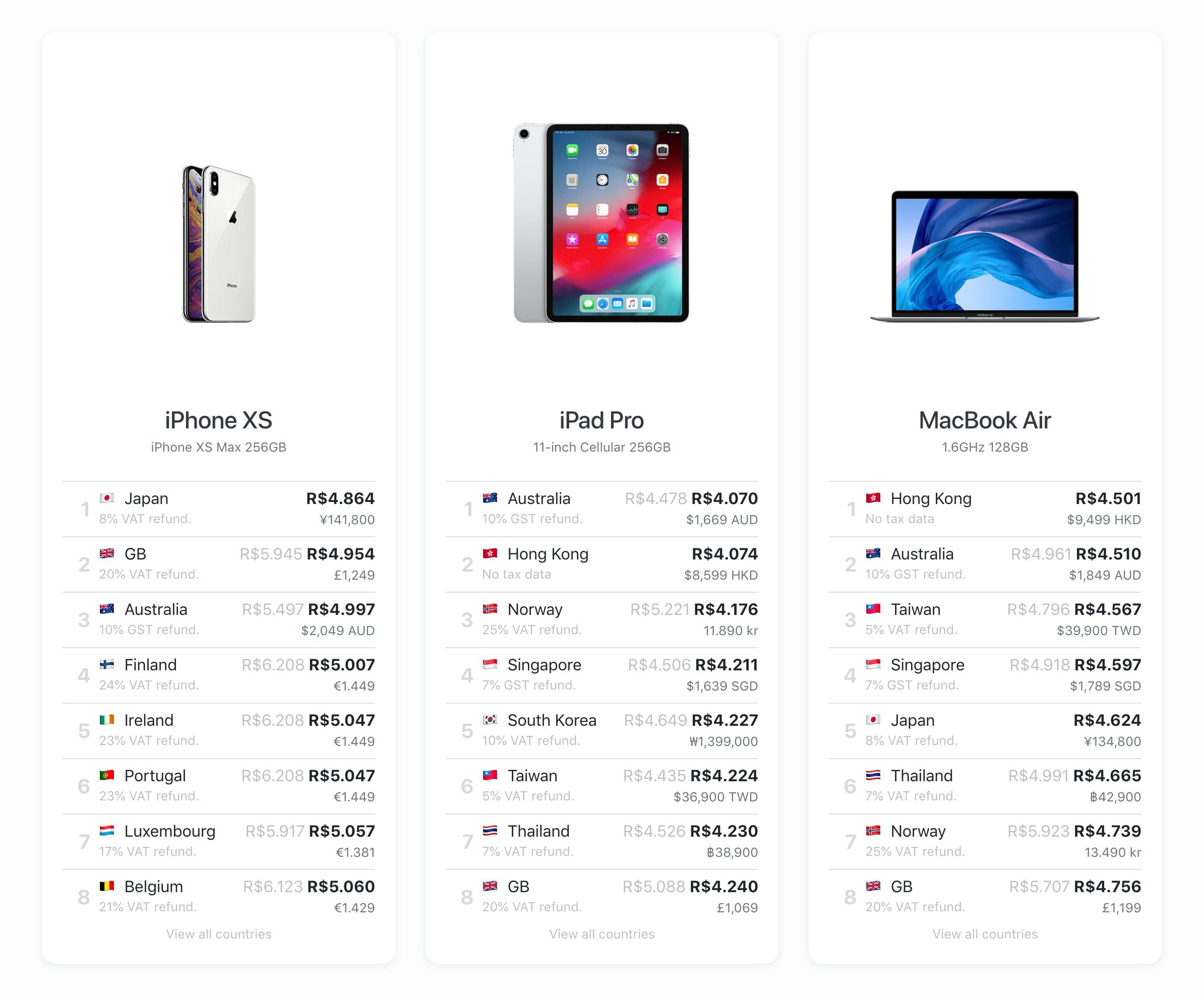The Mac Index, site que compara preços dos produtos da Apple em todos os países