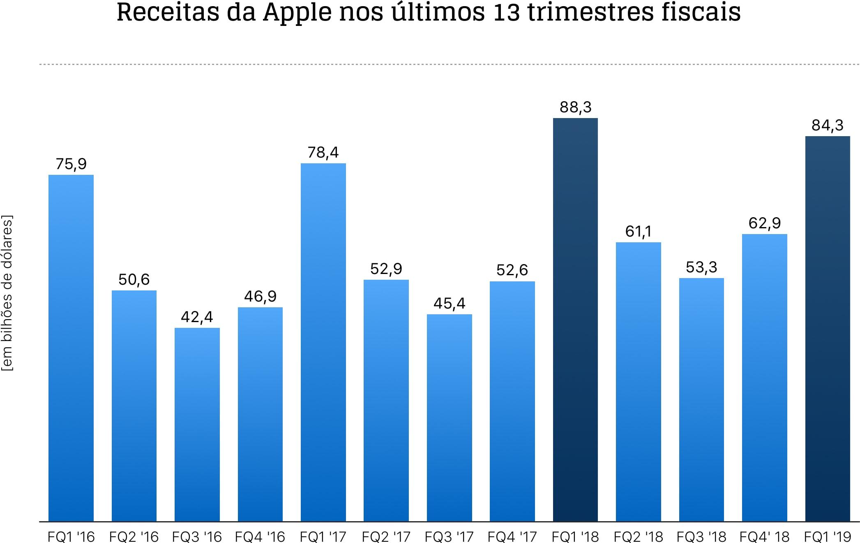 Gráfico do primeiro trimestre fiscal de 2019 da Apple