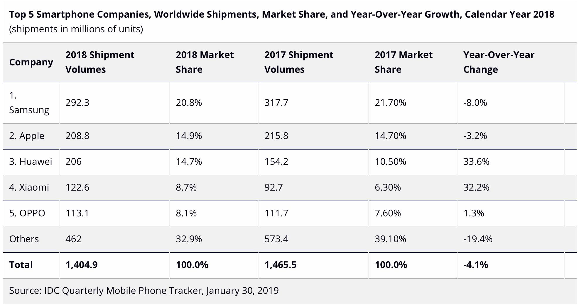 IDC: vendas de smartphones em 2018