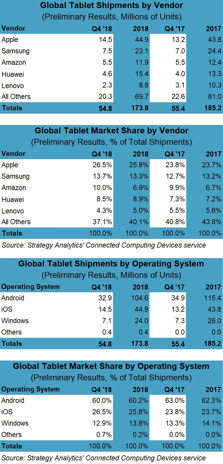 Mercado de tablets, via Strategy Analytics