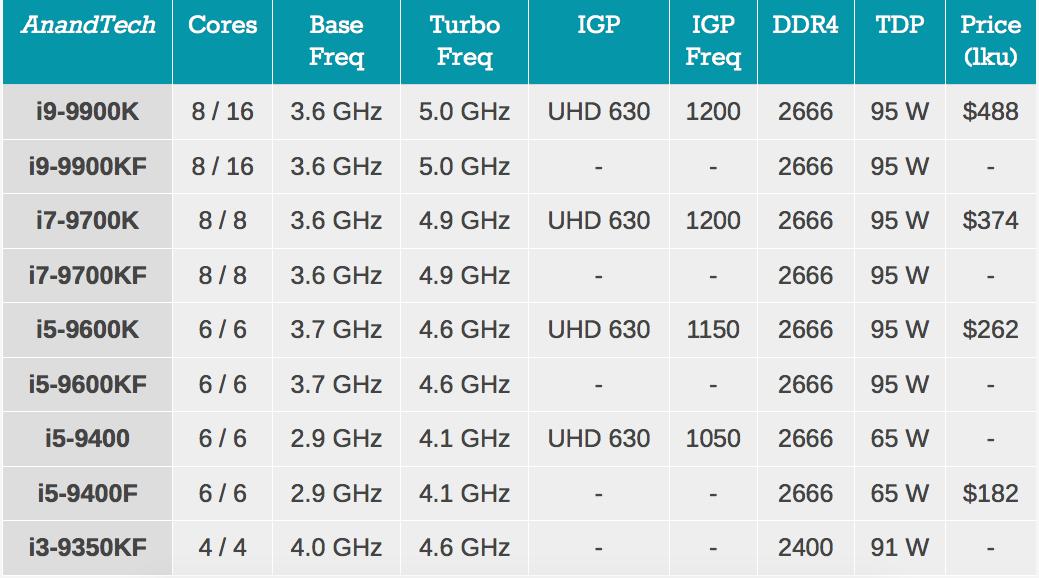 Novos processadores Intel da linha Coffee Lake Refresh