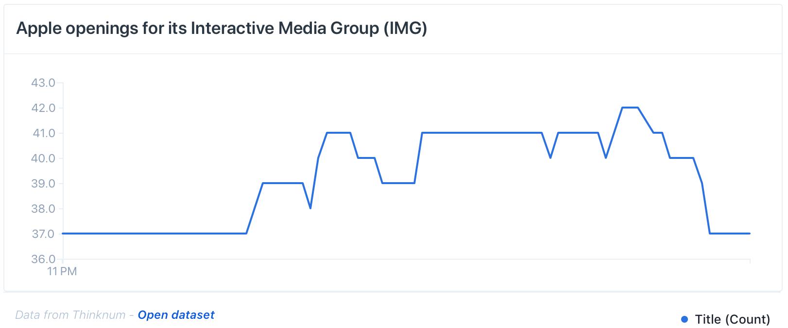 Vagas para o grupo de mídias da Apple