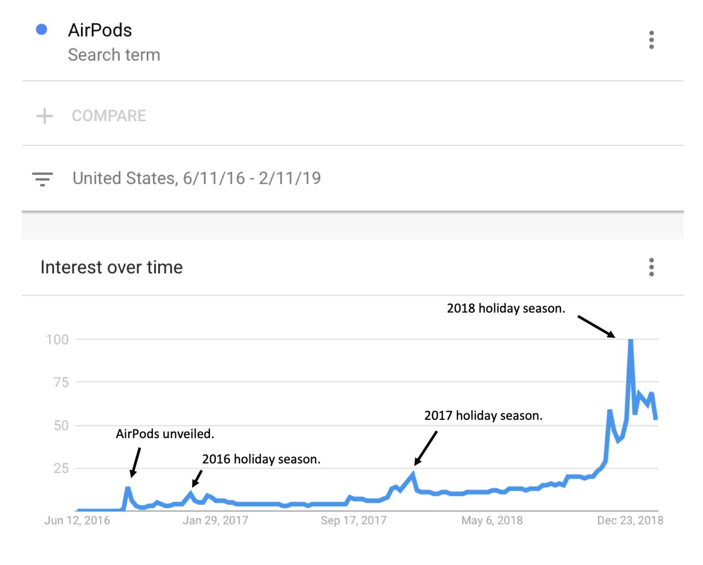 """Pesquisas por """"AirPods"""" no Google nos últimos dois anos"""