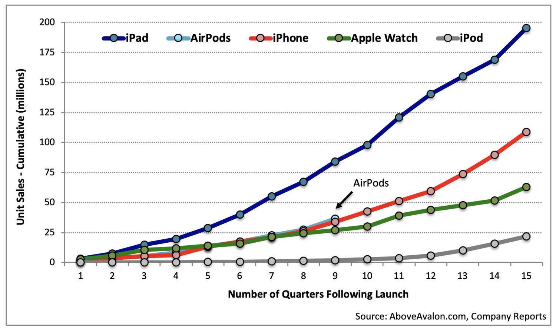 Vendas cumulativas dos produtos da Apple em seus dois primeiros anos de disponibilidade