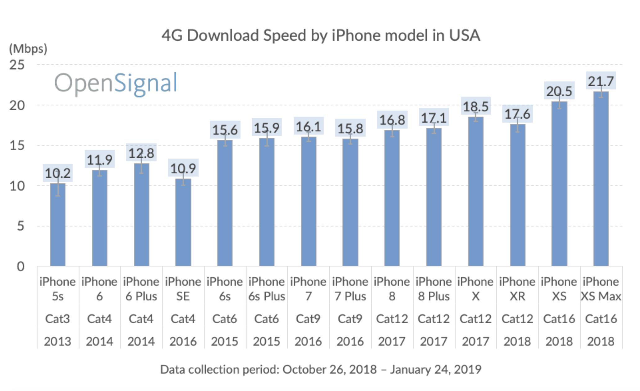 Velocidade de download 4G/LTE nos iPhones