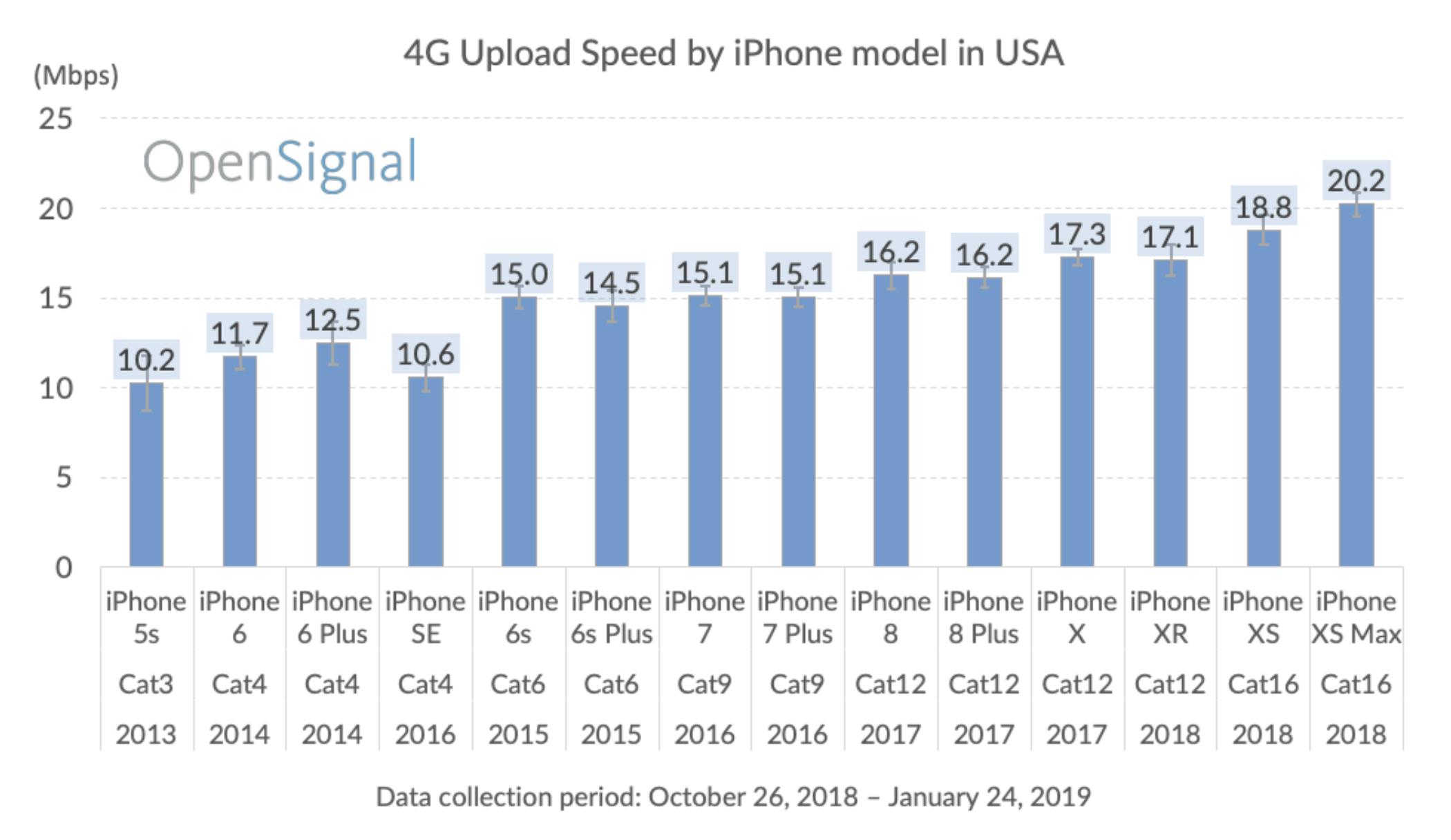 Velocidade de upload 4G/LTE nos iPhones