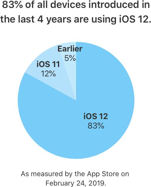 Adoção do iOS 12 nos aparelhos dos últimos quatro anos
