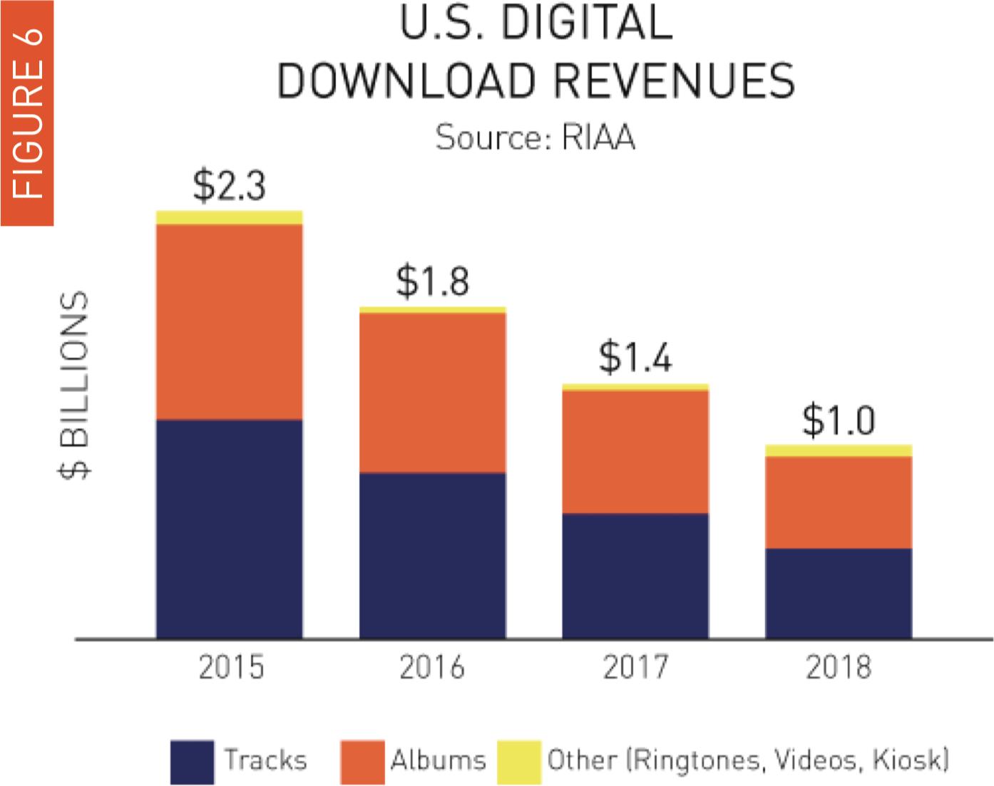 Dados do mercado fonográfico de 2018