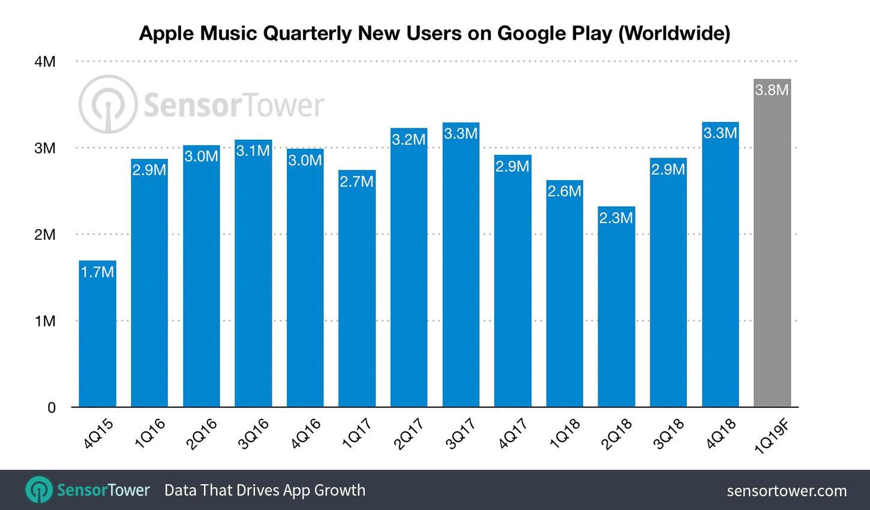 Apple Music para Android - Sensor Tower