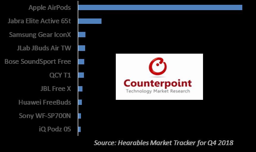 Gráfico: vendas de fones de ouvido sem fio (Q4/2018)