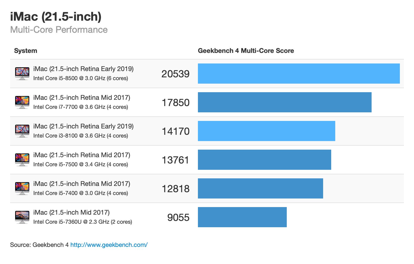 Benchmarks dos novos iMacs