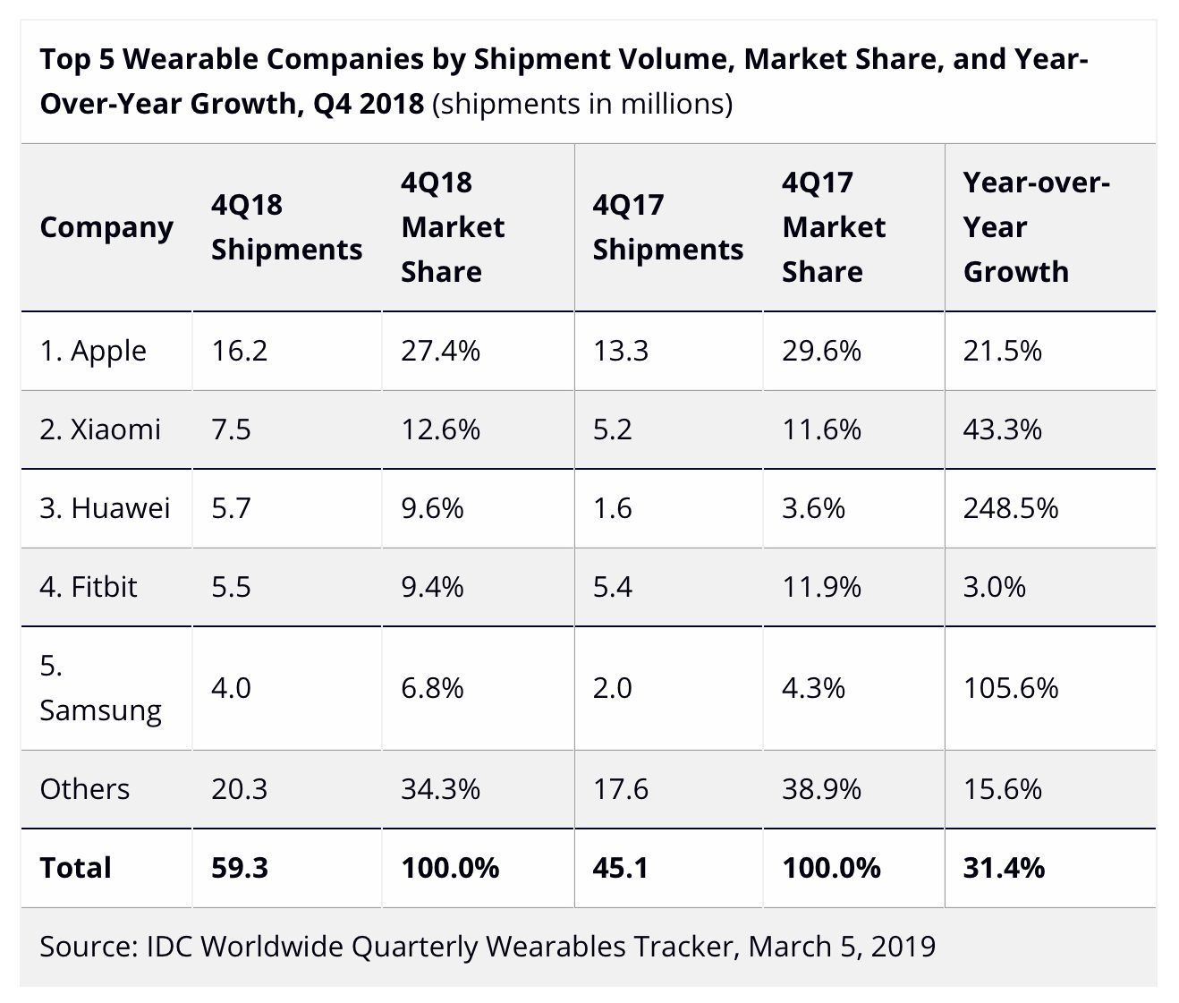 IDC sobre mercado de vestíveis, quarto trimestre de 2018