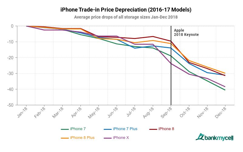 Perda do valor de revenda dos iPhones com o tempo, Bank My Cell