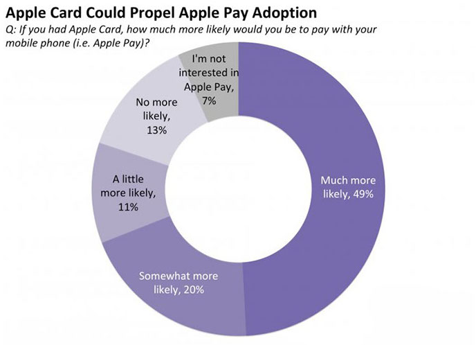 Pesquisa do Business Insider sobre interesse dos usuários de iPhone no Apple Card