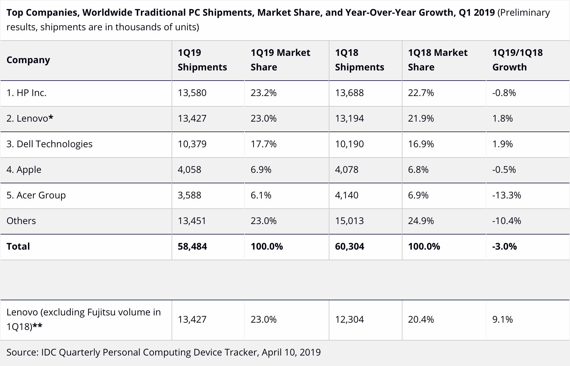 IDC sobre mercado de computadores no primeiro trimestre de 2019