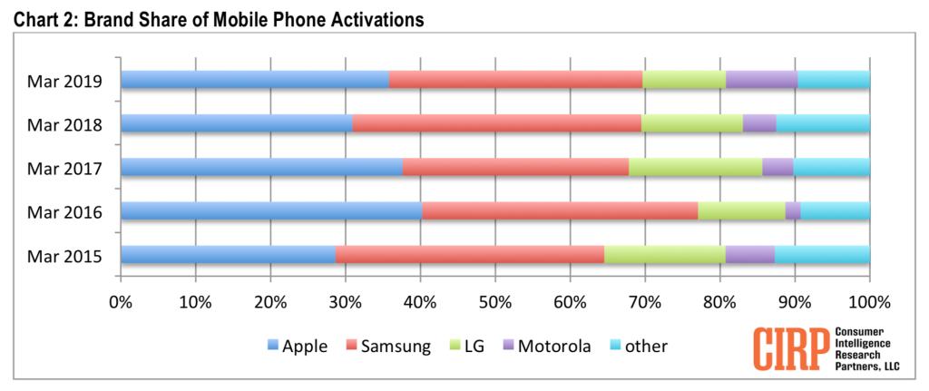 Levantamento da CIRP sobre vendas de smartphones nos EUA, primeiro trimestre de 2019