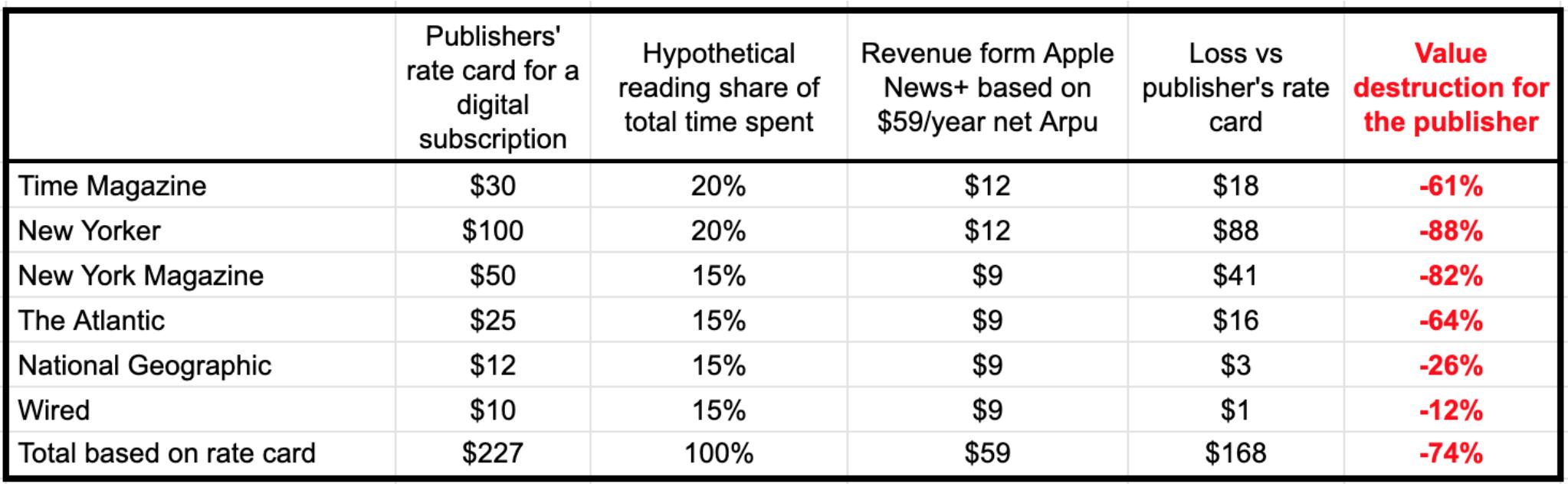Projeção de perda de receita das revistas com o Apple News+