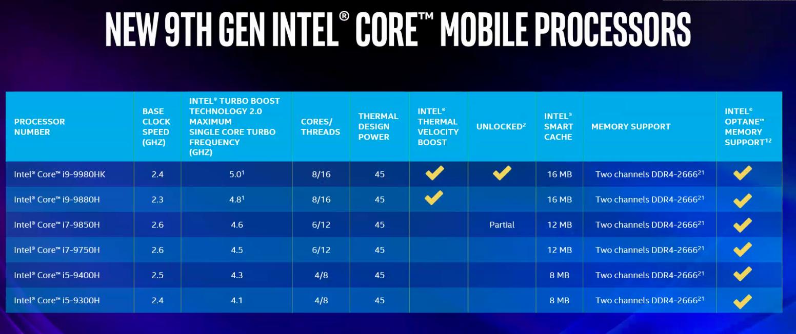Novos processadores Intel Core da série H de nona geração