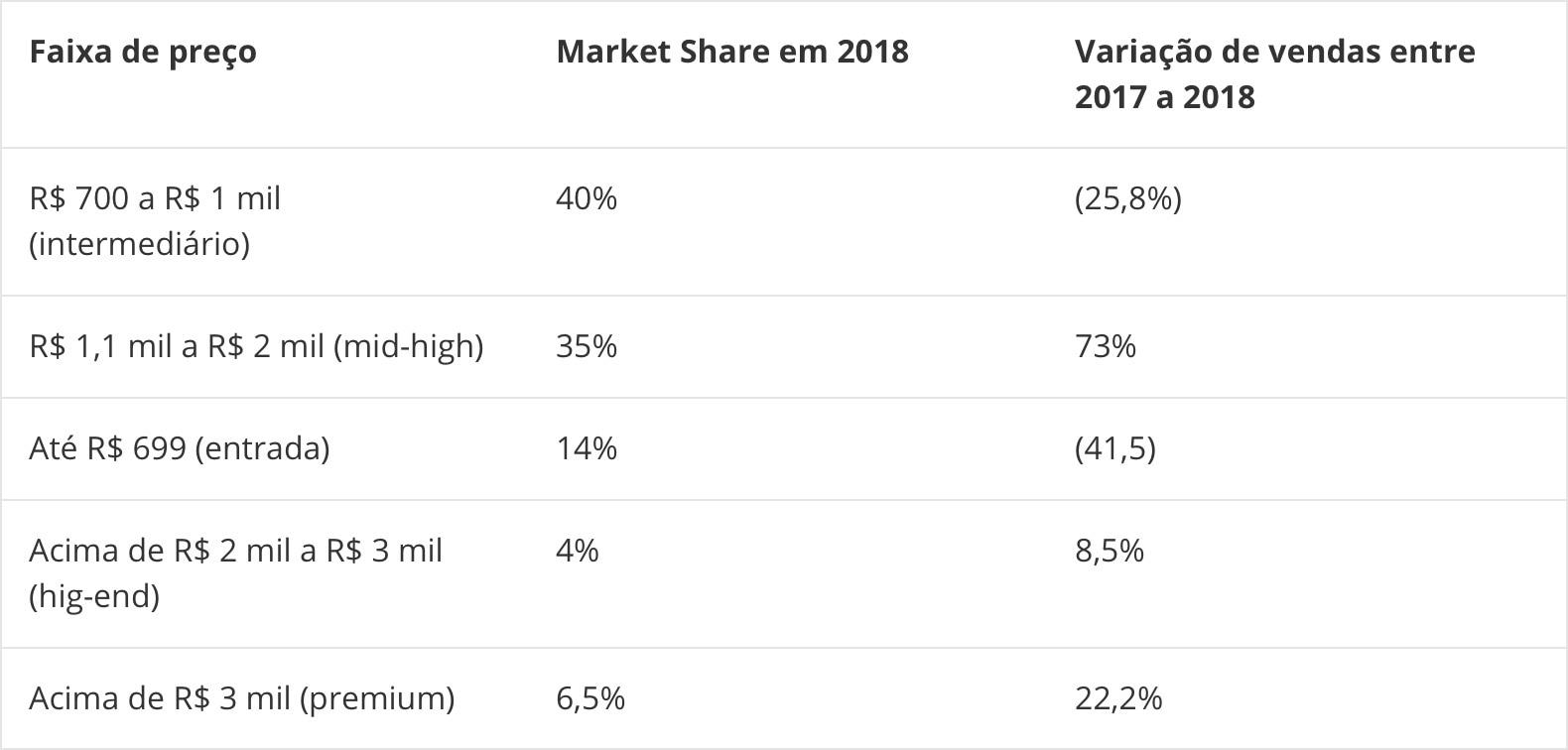 IDC sobre mercado de smartphones no Brasil em 2018
