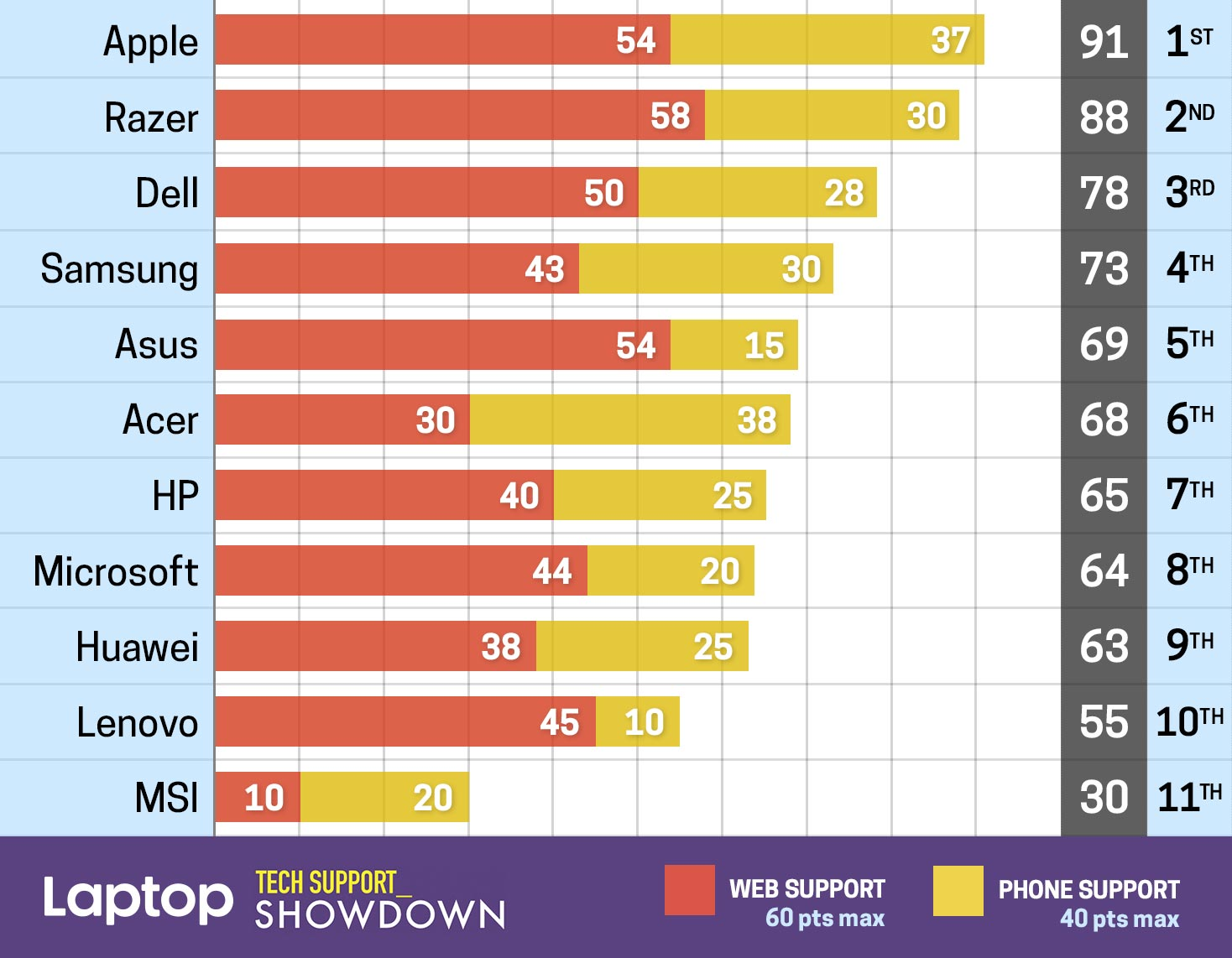 Ranking da Laptop Mag de suporte de fabricantes de computadores