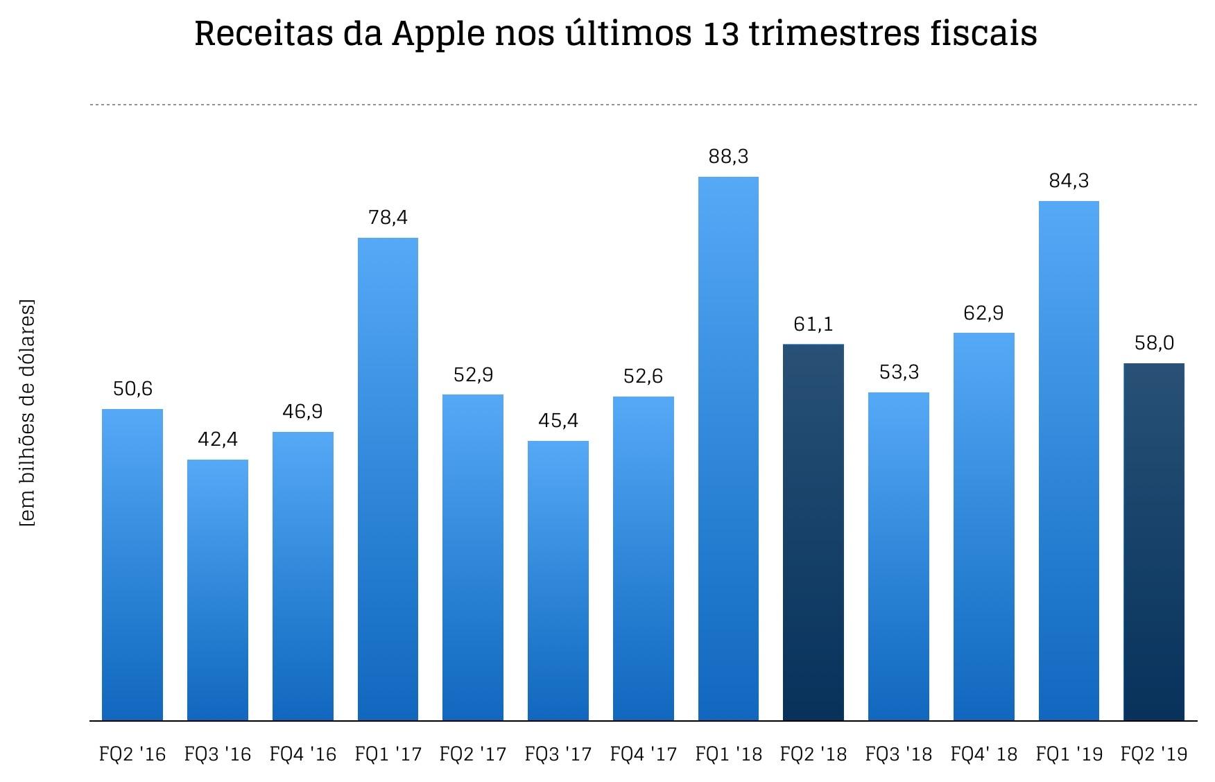 Segundo trimestre fiscal de 2019 da Apple em gráficos