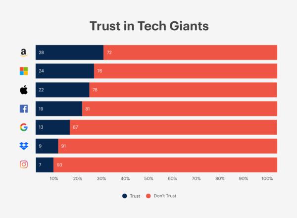 Privacidade: maioria dos consumidores não confia em empresas, nem mesmo na Apple