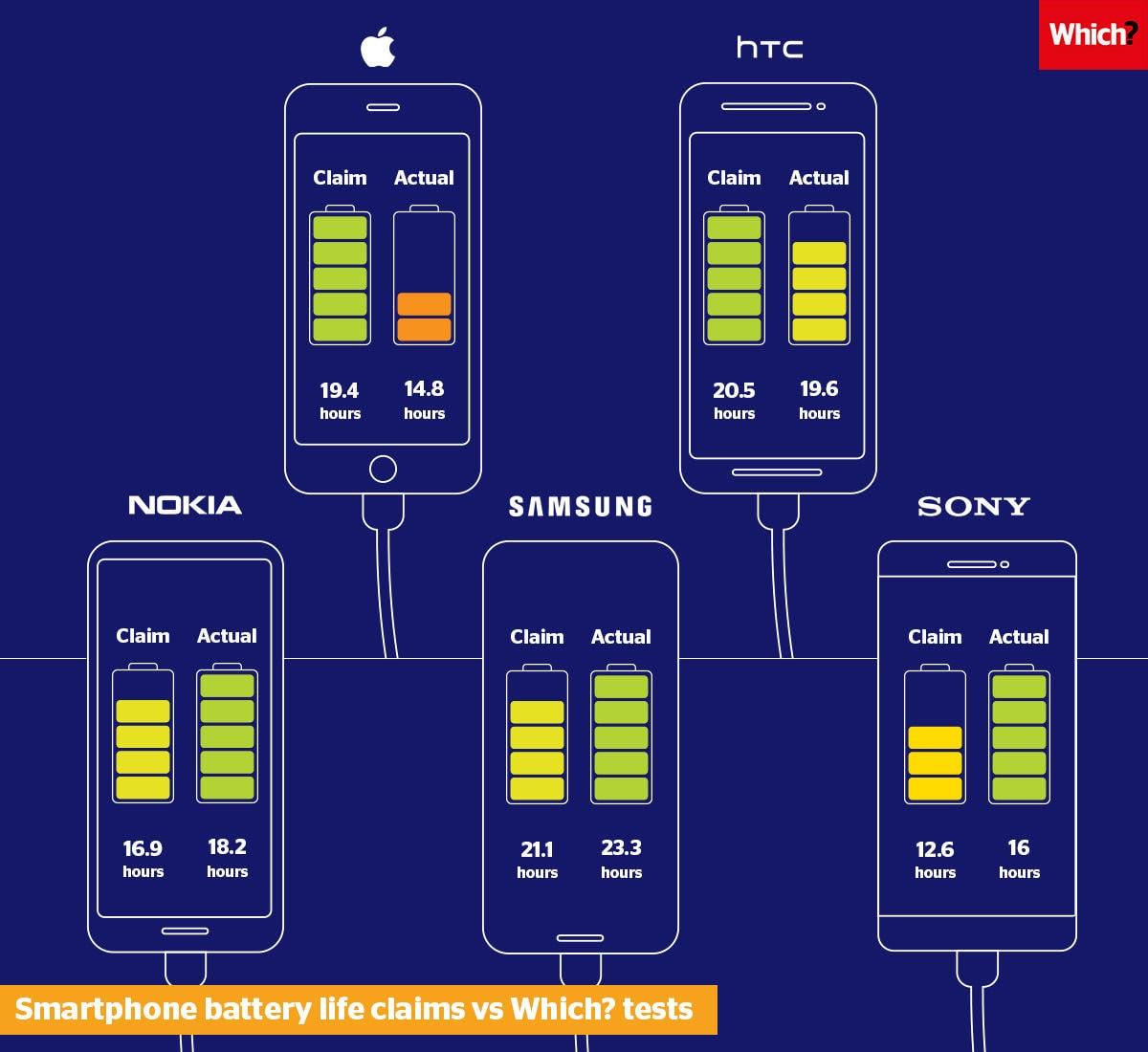 Comparativo de baterias de smartphones - Which?