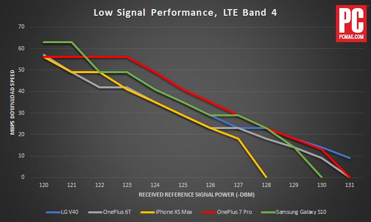 Teste de desempenho 4G/LTE com sinal baixo