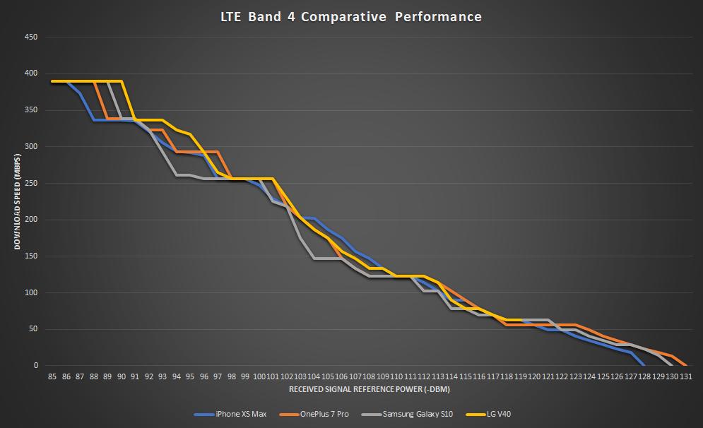 Teste de desempenho 4G/LTE