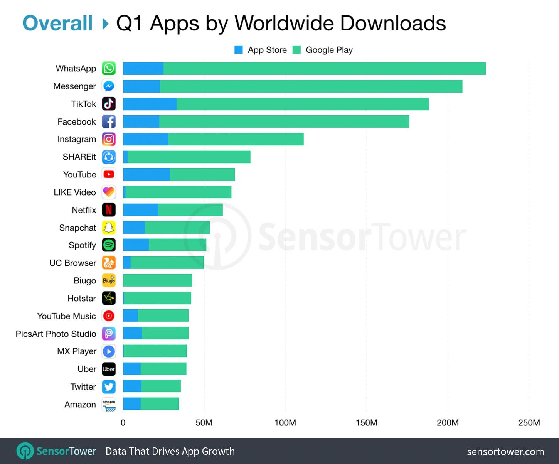 Sensor Tower sobre downloads de apps na App Store e Google Play, primeiro trimestre de 2019