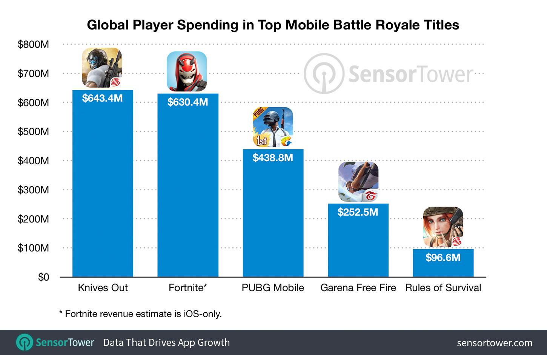 Receita de jogos de battle royale pela Sensor Tower