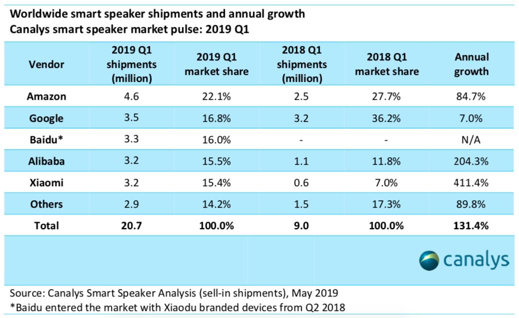 Canalys sobre mercado de alto-falantes inteligentes, primeiro trimestre de 2019
