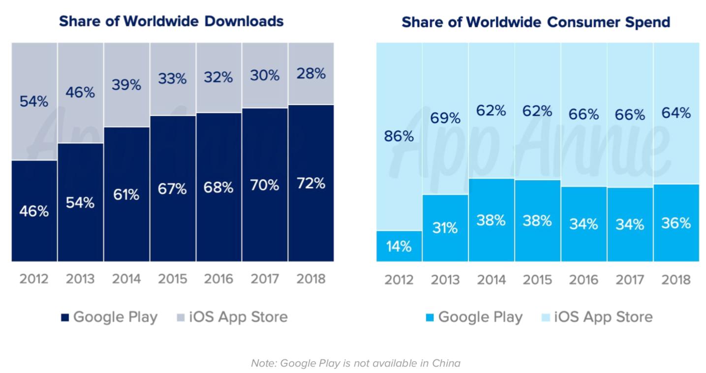 Gastos com jogos no Google Play e na App Store
