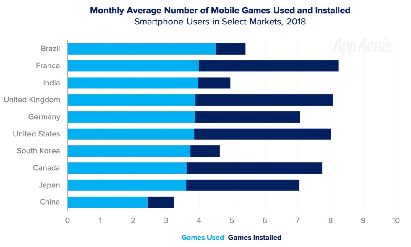 Países que mais jogam/instalam games
