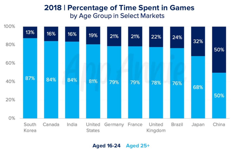 Tempo gasto com jogos por faixa etária