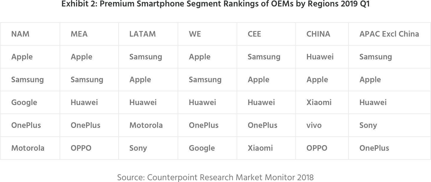 Pesquisa da Counterpoint Research sobre segmento premium de smartphones, primeiro trimestre de 2019