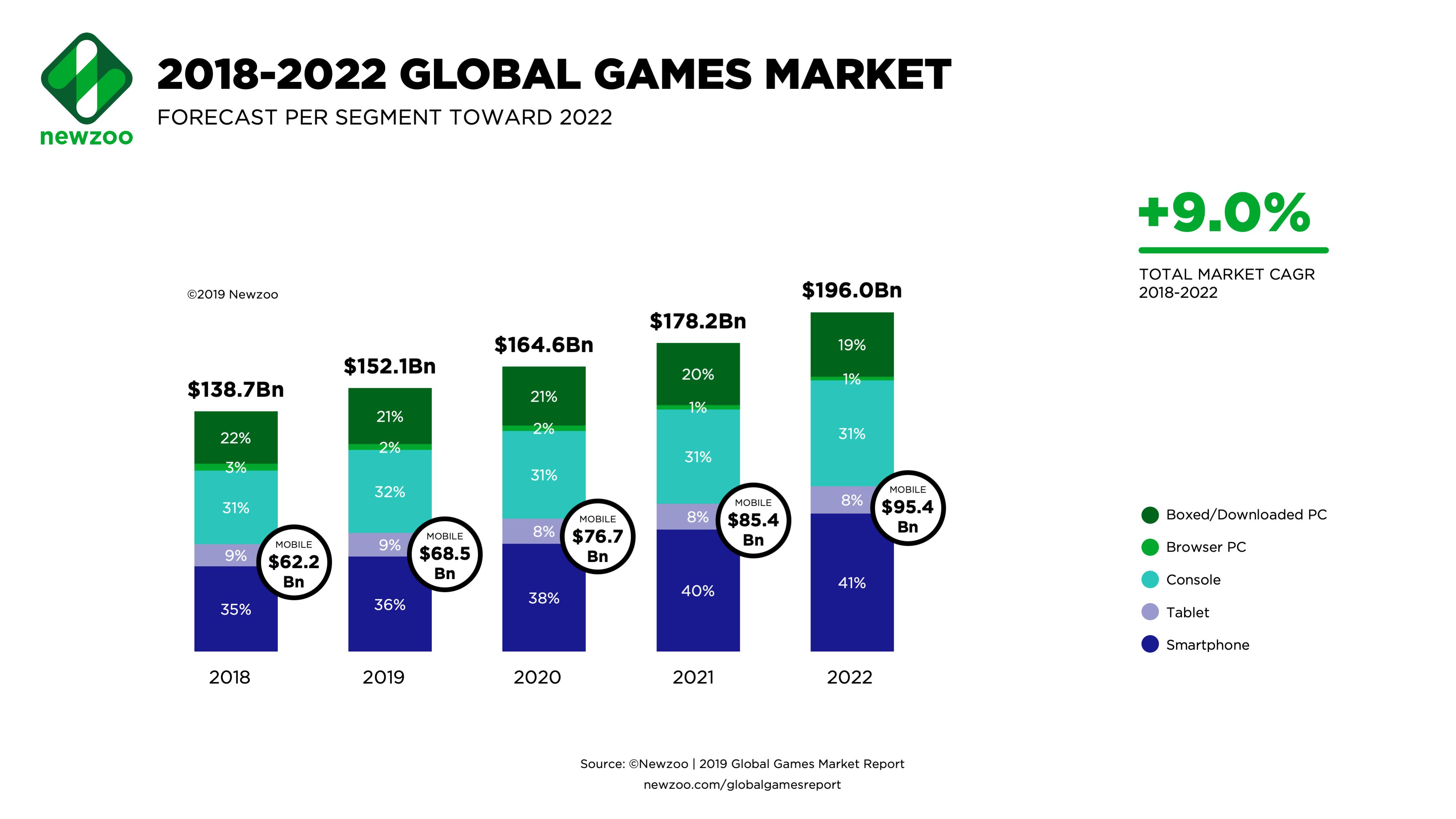 Newzoo sobre mercado de videogames, 2018