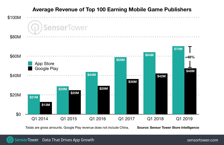 Receita média de jogos na App Store e no Google Play