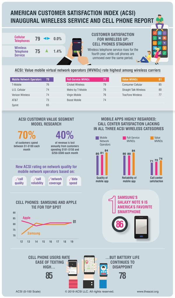 ASCI sobre satisfação dos consumidores de smartphones dos EUA