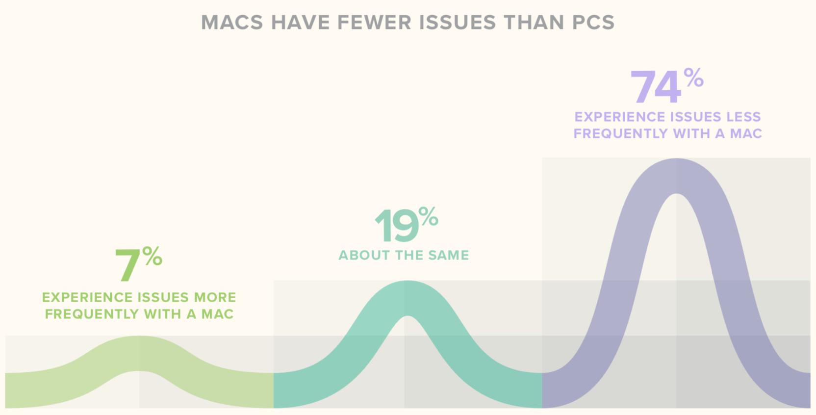 Pesquisa: problemas Mac vs. PC no trabalho