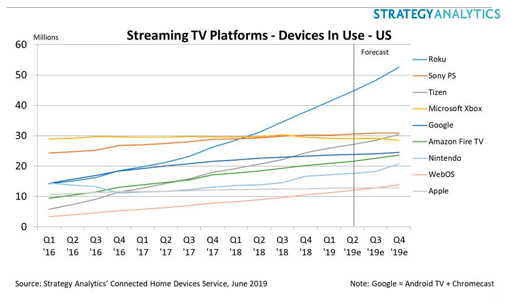 Mercado de dispositivos televisivos conectados, Strategy Analytics