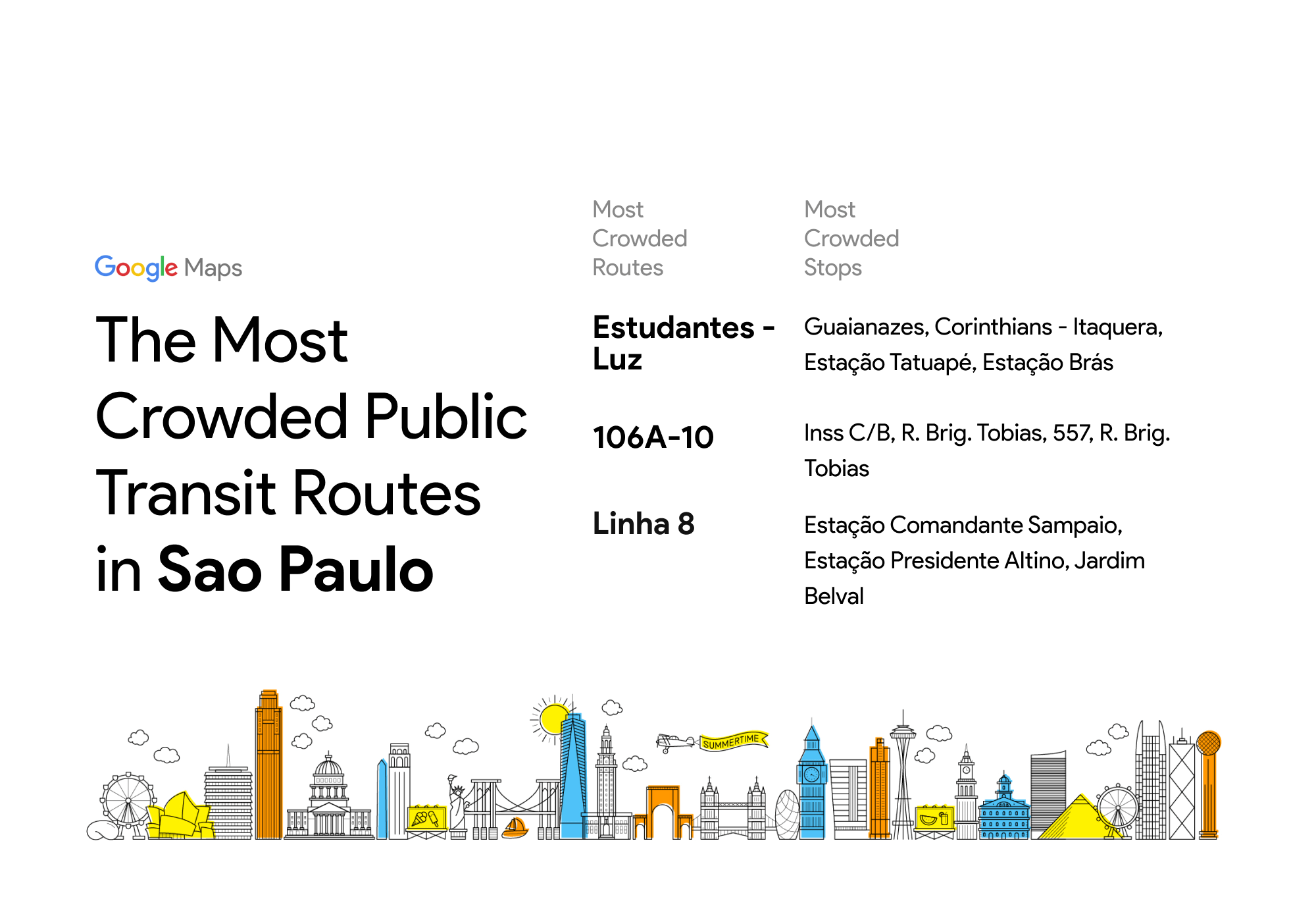 Rotas de transporte público mais lotadas de São Paulo, segundo o Google