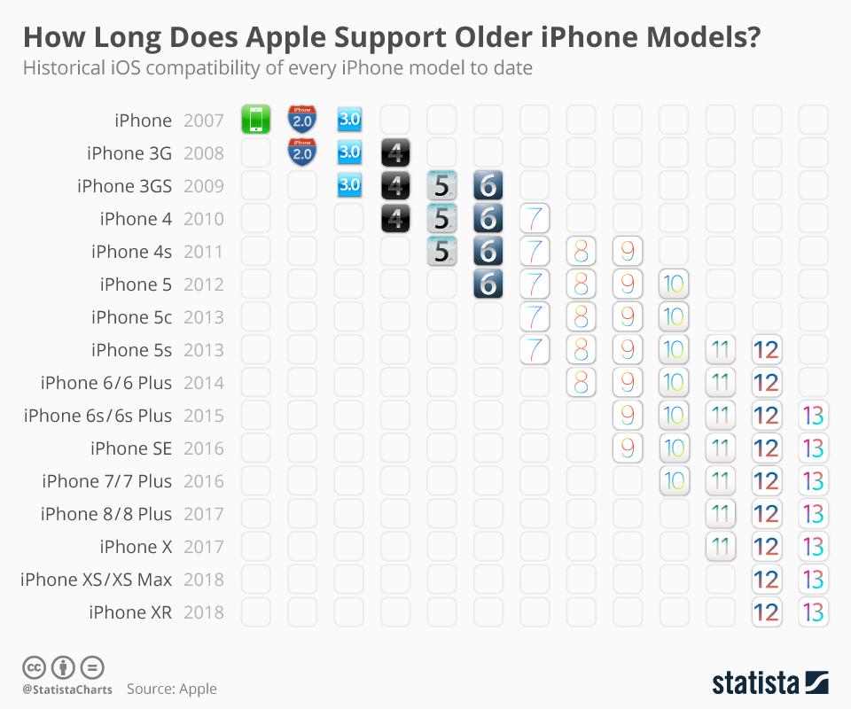 Gráfico de compatibilidade do iOS em iPhones - Statista