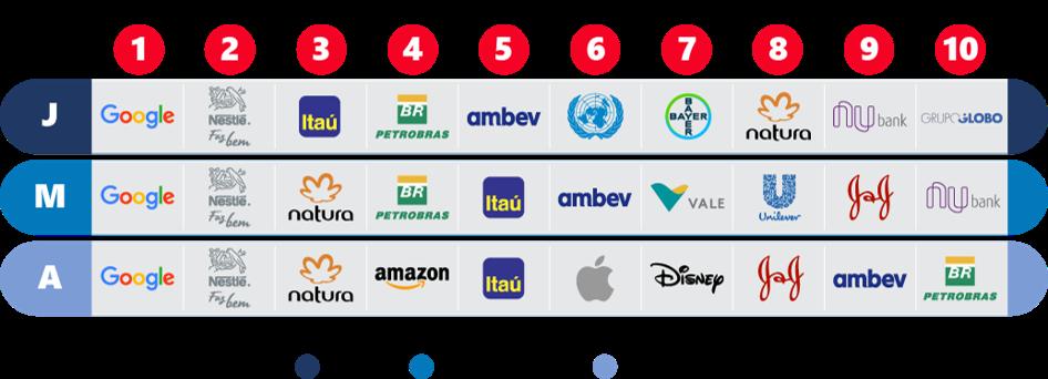 Ranking de 2019 de empresas dos sonhos dos brasileiros