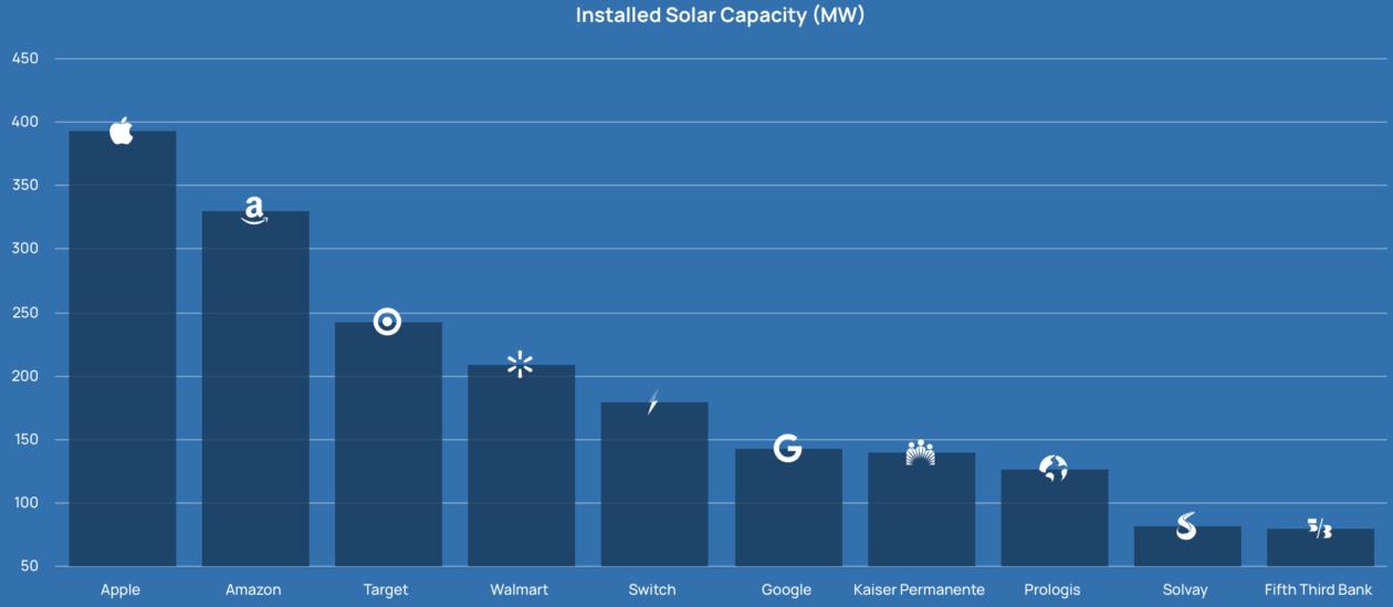 Ranking da capacidade de energia solar nos EUA