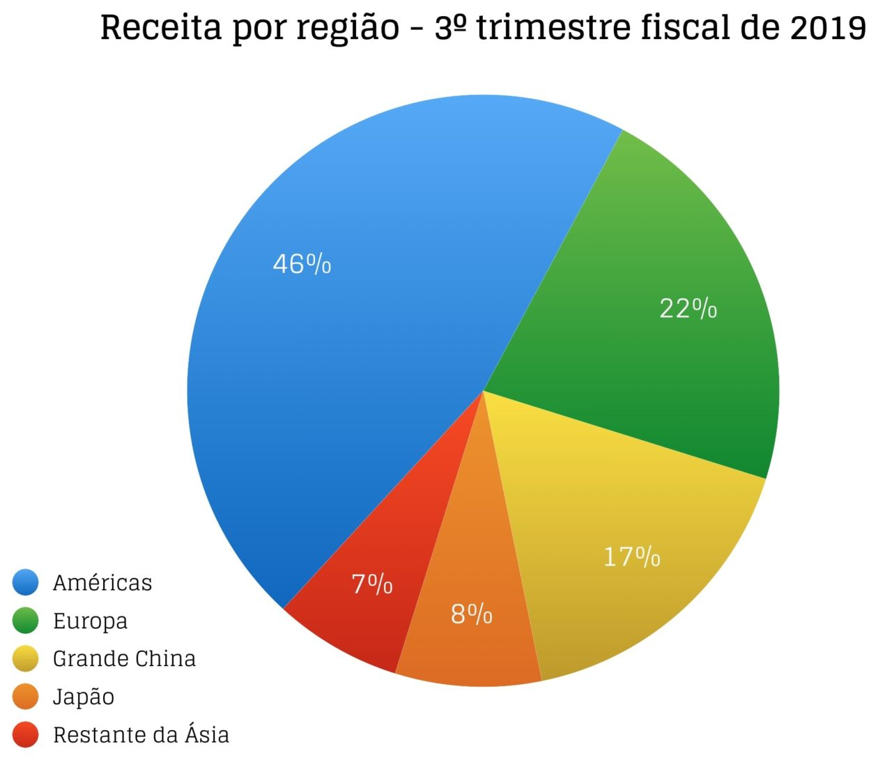 Gráficos do FQ3 2019 da Apple